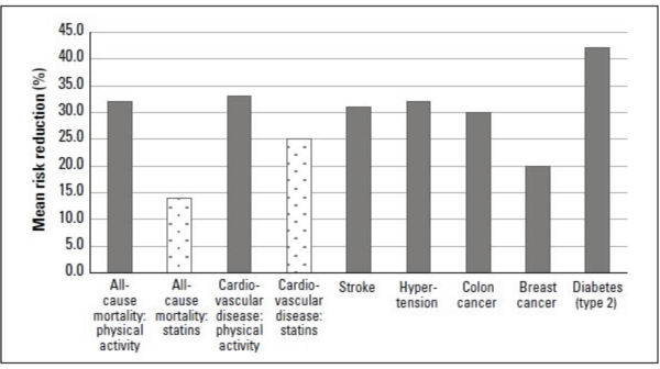 The Health Benefits And Risks Of Physical Activity Exercise And Fitness